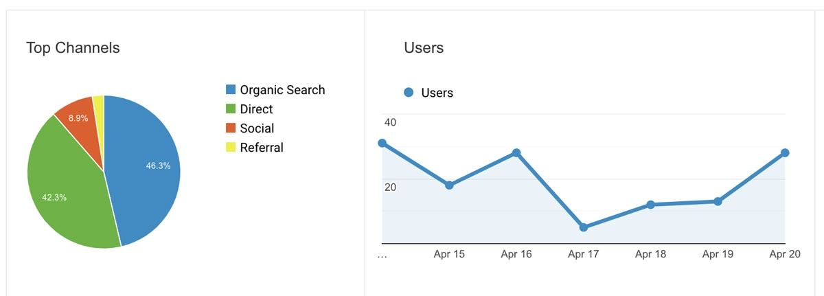 Example graphic of website sources of traffic