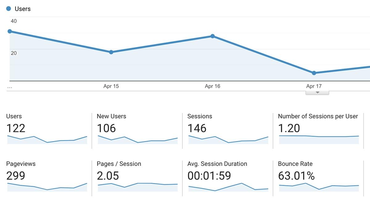 Example metrics in Google Analytics